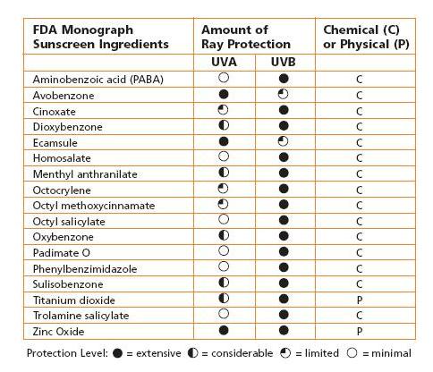 Sunscreen-Chart